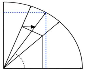 Graphical representation of CORDIC technique