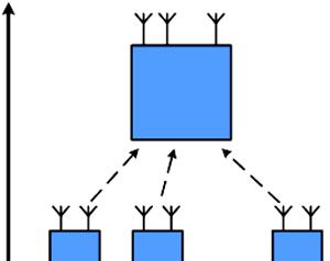 Uplink channel in CLTD algorithm