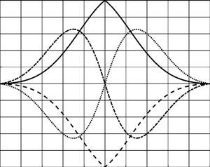 The waveform of possible variants of the deformation function