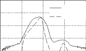 Attenuation curve during the signal passing from TX channel into RX channel