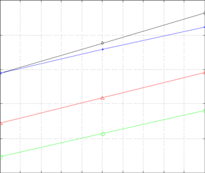 Average system sum-rate vs. SNR for 8x8 MIMO configuration and MMSE precoding
