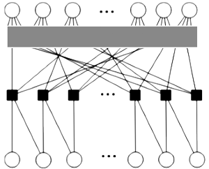 Tanner graph for LDPC code