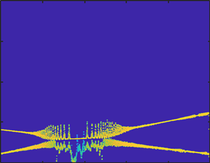 TFD spectrogram of two-component signal before mode-mixing suppression