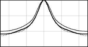 Spectral estimation using parametric methods in conditions of weak noise