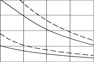 Relationships of root-mean-square quantity as a function of the number of averaged elements of training sample