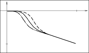 Normalized Lyapunov function's time derivative for trajectories that have neighbor switching points