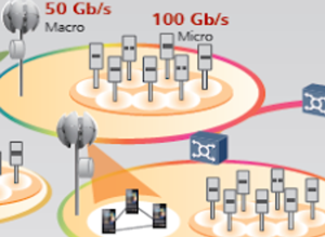 Example of using different types of macro and micro networks in 5G system