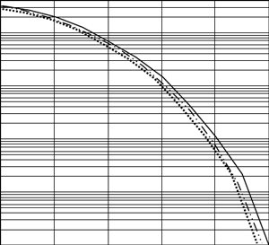 Comparison among detectors OD, MOD, and QD