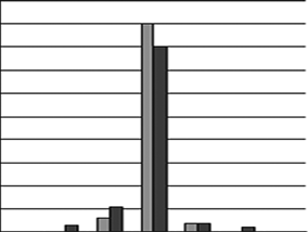 "Histograms of relative frequencies of outcomes of experiment with phoneme ""O"""