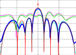 RP obtained on the calibration algorithm without access to channel signals