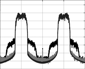 Spectral power densities of input and output signals