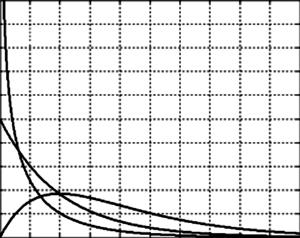 Probability densities of gamma distribution