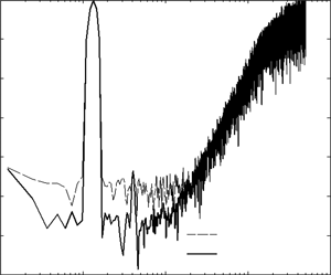 Simulation results of SDM output signal spectrum with and without DEM