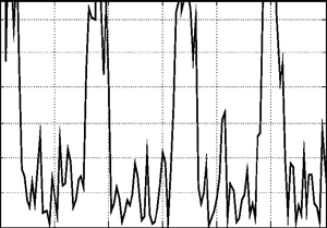 Degraded signal with additive noise