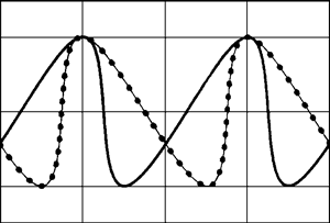 Frequency characteristic of autodyne for zero approximation