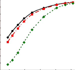 Relationship of the probability of correct detection of target trajectory as a function of SNR