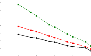 Relationships of the average number of scans for making a decision about the absence of target trajectory