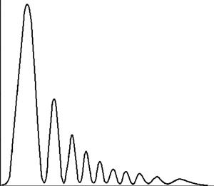 Normalized radiation pattern of plasma antenna