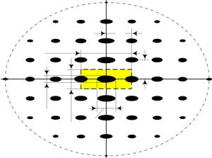 Uncertainty function of a radar signal