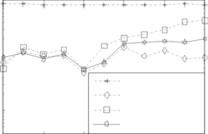Relationships of the frequency estimate RMSE of signal harmonic components obtained with the use of the surrogate data technology
