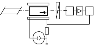 Experimental set-up for testing of magneto-optical crystal with magneto-passive layer