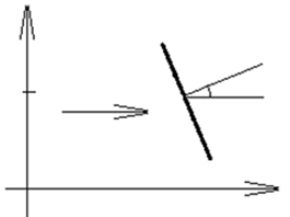 Coordinate system for determination of position and orientation of conducting rod