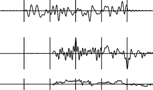 Typical waveforms of signal y(t) and function r(t) while using transformation A_i