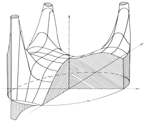 Relief plot of the normalized value