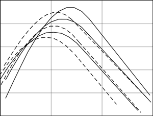 Relationship of the receiver output signal as a function of the time delay
