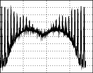 Spectral power density of error at 6th iteration of power amplifier's linearization