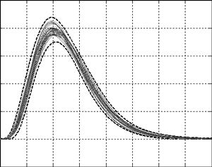 Ensemble of thirty estimates of probability density
