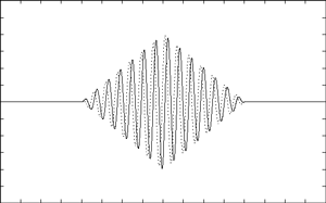 Sine and cosine carriers modulated by 2 ns triangular pulse