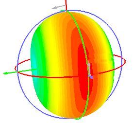 Realized gain charts of the 12.2x6.3x1 cm proposed antenna at 0.78 GHz