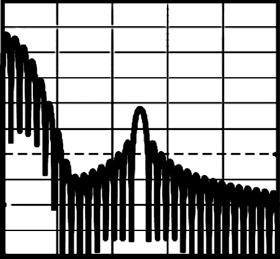 Spectrum at the output of DFT filter