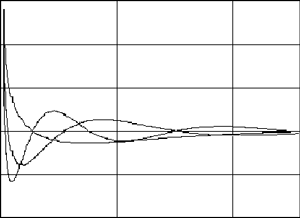 Functions, calculated according to formula (12), using Mathcad