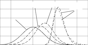Curves of DAM probability density