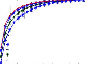 ROC plot of MCD based spectrum sensing and different P