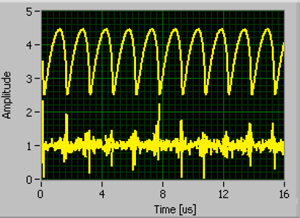 Waveform of SRRLS output signal and high-frequency noise at distance 10 m