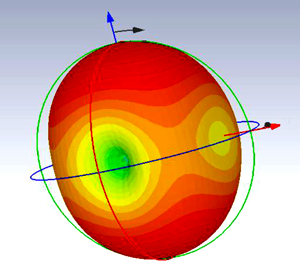 Gain of proposed antenna at 5.8 GHz