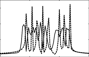 Compensation of Doppler effect for 8 N-OFDM subcarriers in comparison with OFDM signal without due regard for Doppler shift