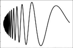 Model Doppler function